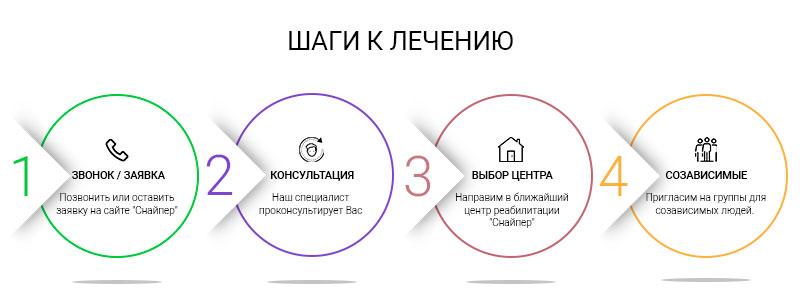 Шаги к лечению наркомании в Павлограде