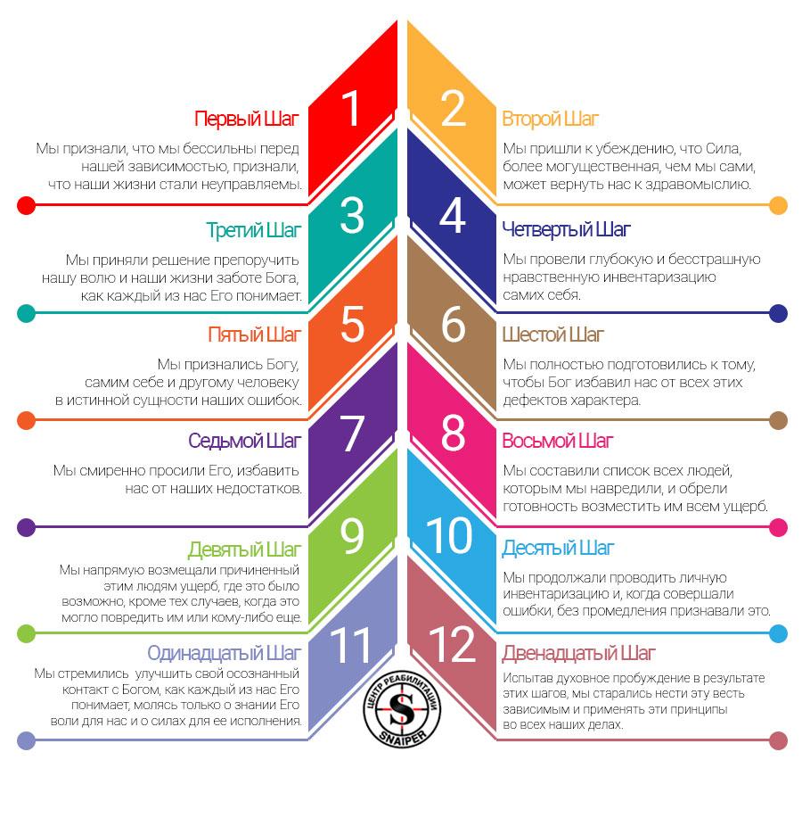 Программа 12 шагов Павлоград
